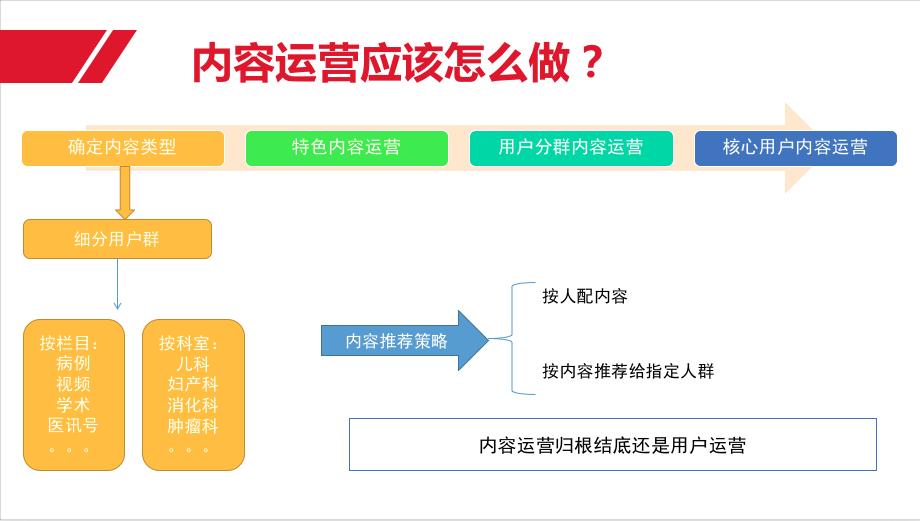 互聯網產品運營體系總結之產品運營